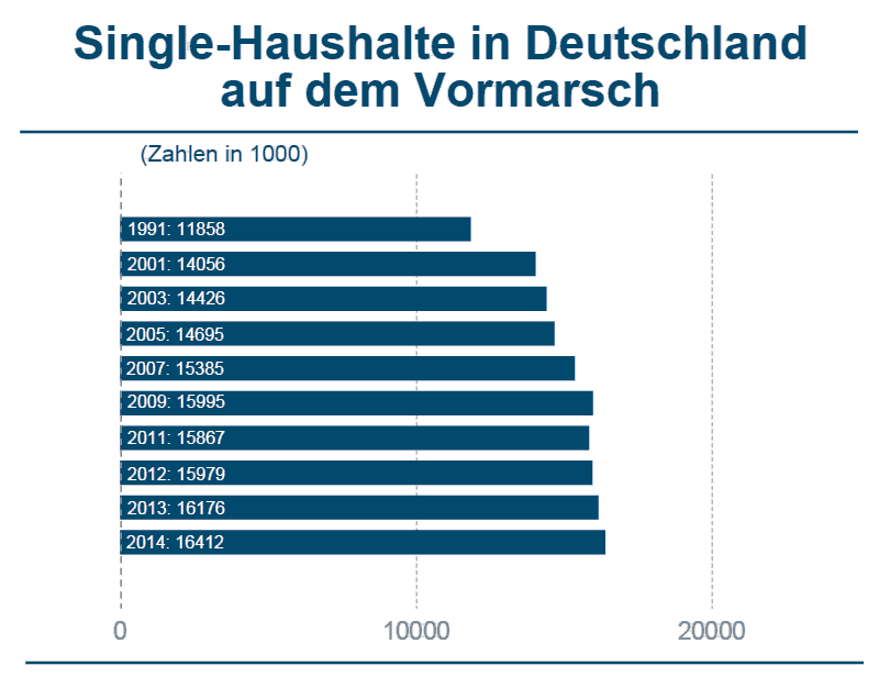 Single haushalte deutschland statistik